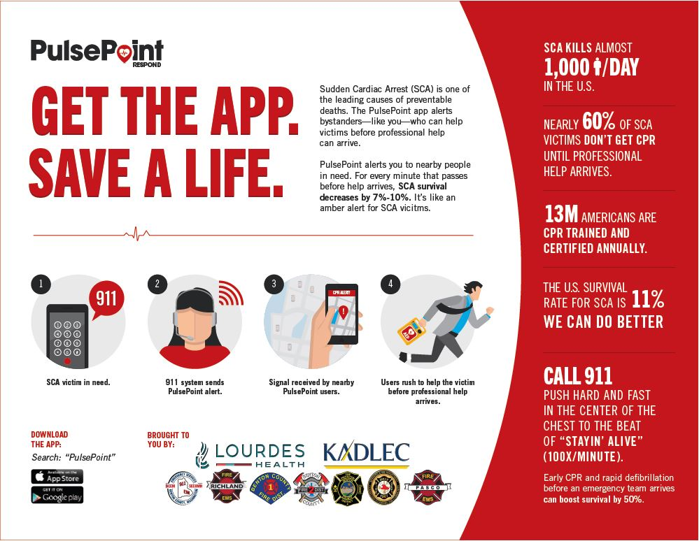 Infographic with stats about the Pulsepoint App